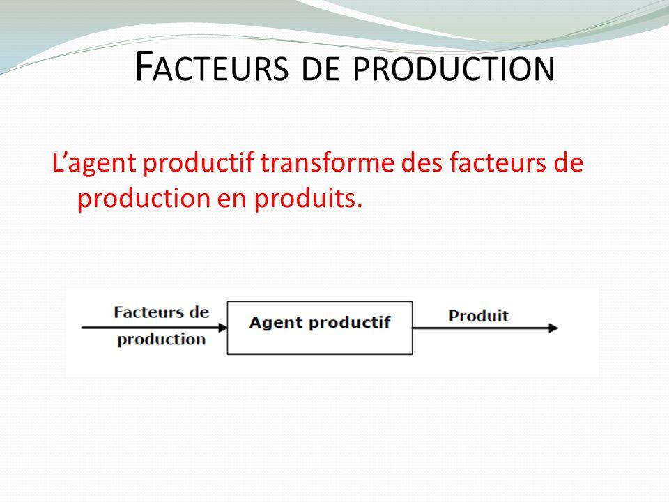 F ACTEURS DE PRODUCTION Lagent productif transforme des facteurs de production en produits.