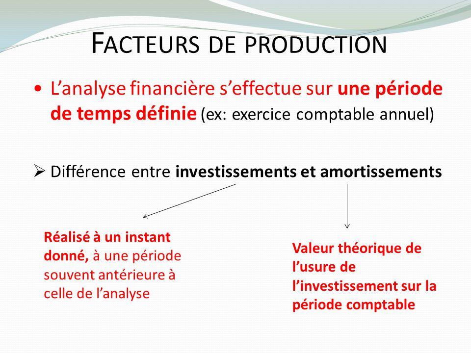 F ACTEURS DE PRODUCTION Lanalyse financière seffectue sur une période de temps définie (ex: exercice comptable annuel) Différence entre investissement