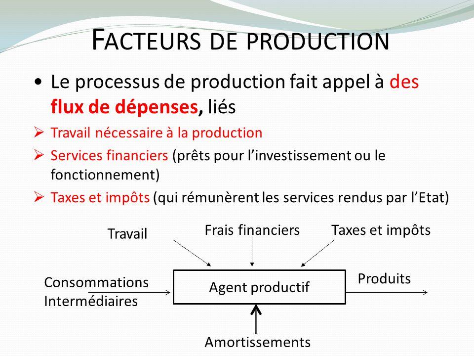 F ACTEURS DE PRODUCTION Le processus de production fait appel à des flux de dépenses, liés Travail nécessaire à la production Services financiers (prê