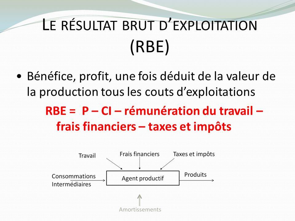 L E RÉSULTAT BRUT D EXPLOITATION (RBE) Bénéfice, profit, une fois déduit de la valeur de la production tous les couts dexploitations RBE = P – CI – ré