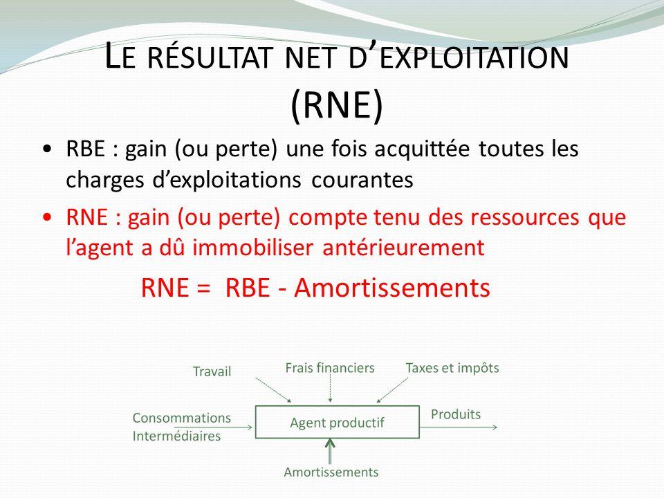 L E RÉSULTAT NET D EXPLOITATION (RNE) RBE : gain (ou perte) une fois acquittée toutes les charges dexploitations courantes RNE : gain (ou perte) compt