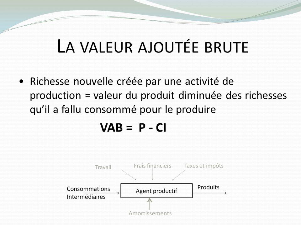 L A VALEUR AJOUTÉE BRUTE Richesse nouvelle créée par une activité de production = valeur du produit diminuée des richesses quil a fallu consommé pour