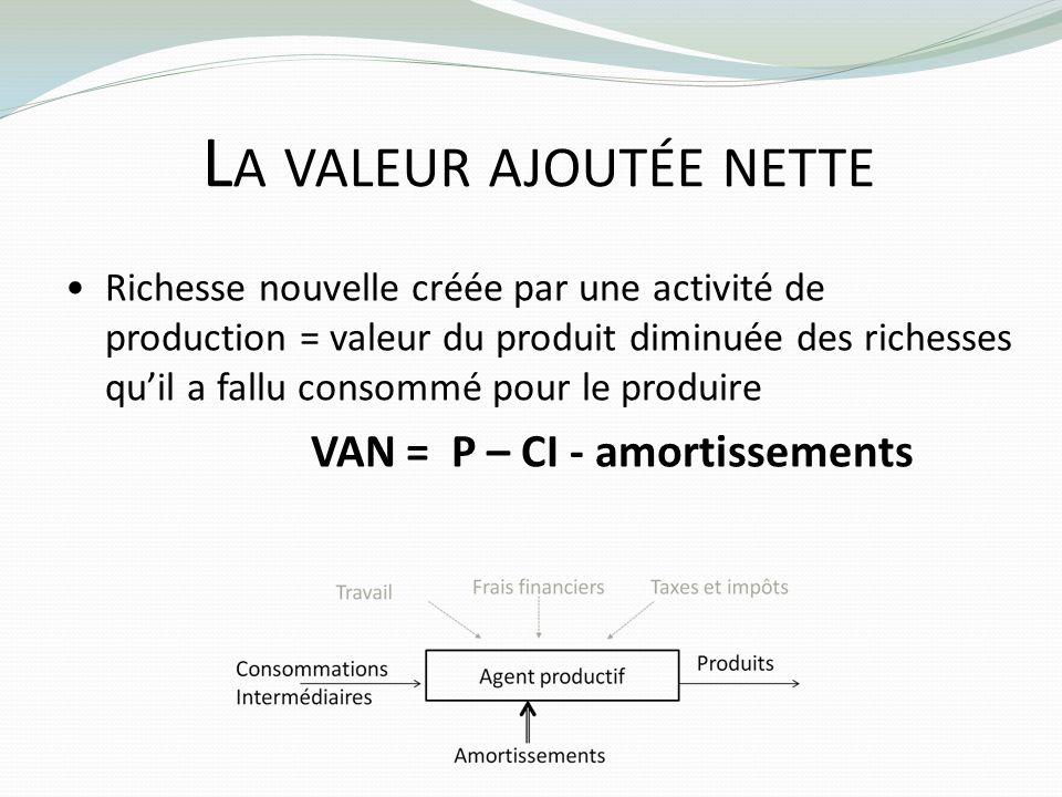 L A VALEUR AJOUTÉE NETTE Richesse nouvelle créée par une activité de production = valeur du produit diminuée des richesses quil a fallu consommé pour