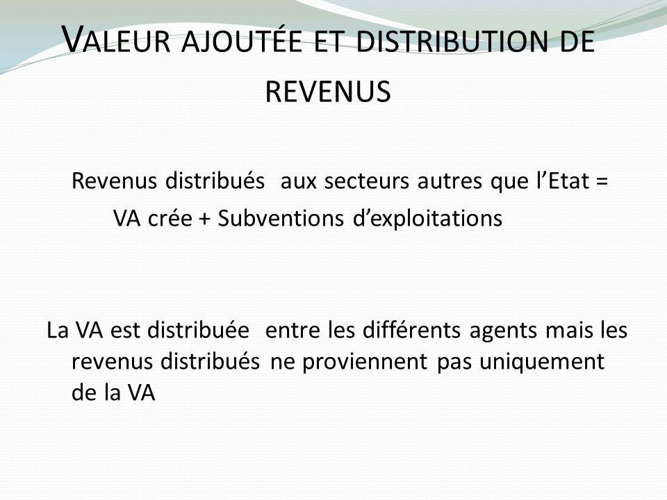 V ALEUR AJOUTÉE ET DISTRIBUTION DE REVENUS Revenus distribués aux secteurs autres que lEtat = VA crée + Subventions dexploitations La VA est distribué