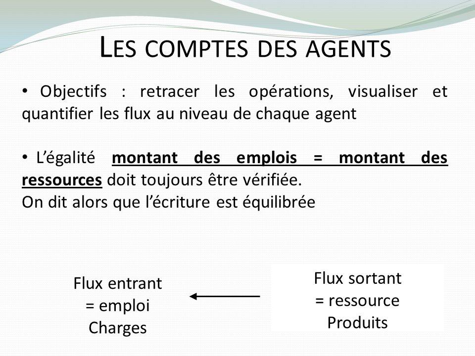 L ES COMPTES DES AGENTS Objectifs : retracer les opérations, visualiser et quantifier les flux au niveau de chaque agent Légalité montant des emplois