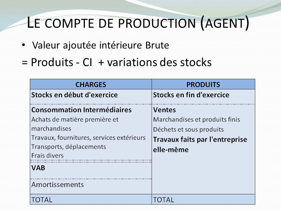 L E COMPTE DE PRODUCTION ( AGENT ) Valeur ajoutée intérieure Brute = Produits - CI + variations des stocks