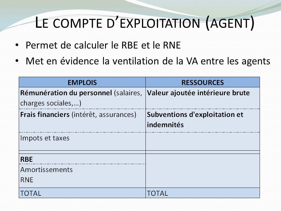 L E COMPTE D EXPLOITATION ( AGENT ) Permet de calculer le RBE et le RNE Met en évidence la ventilation de la VA entre les agents
