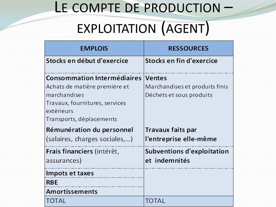 L E COMPTE DE PRODUCTION – EXPLOITATION ( AGENT )