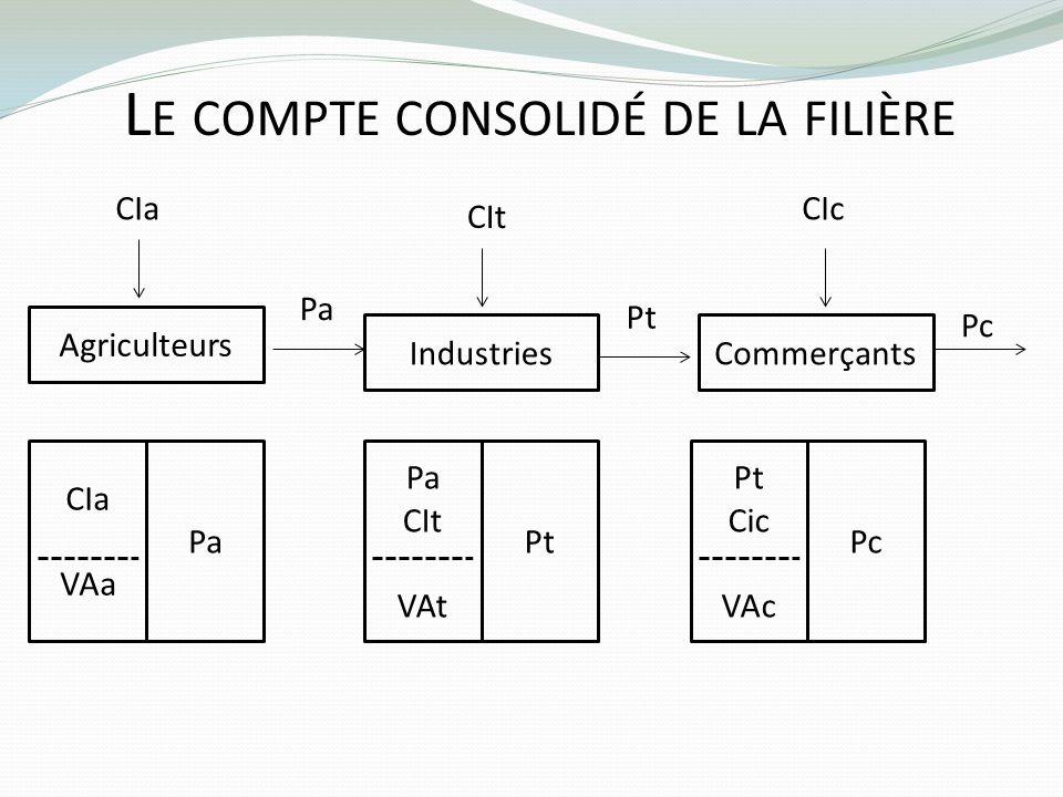 L E COMPTE CONSOLIDÉ DE LA FILIÈRE Agriculteurs Pa CIa Industries Pt CIt Commerçants Pc CIc Pa CIa VAa Pt Pa CIt VAt Pc Pt Cic VAc