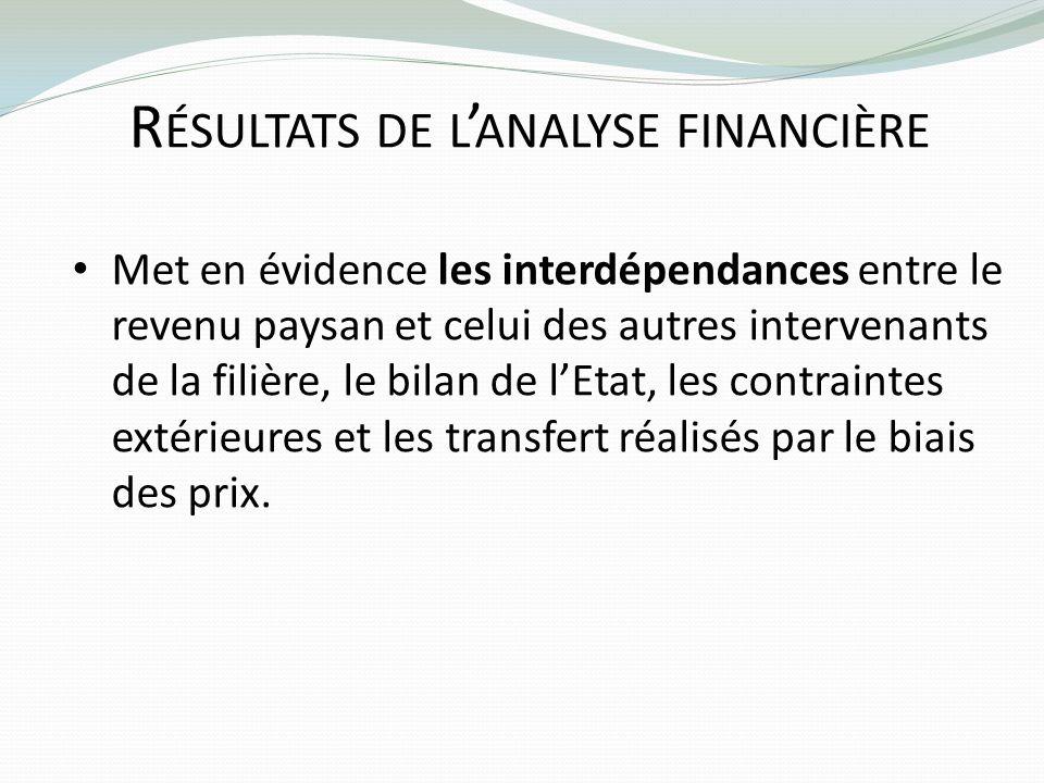 R ÉSULTATS DE L ANALYSE FINANCIÈRE Met en évidence les interdépendances entre le revenu paysan et celui des autres intervenants de la filière, le bila