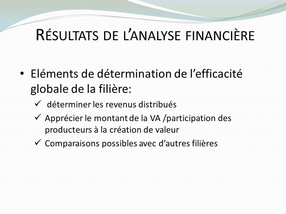 R ÉSULTATS DE L ANALYSE FINANCIÈRE Eléments de détermination de lefficacité globale de la filière: déterminer les revenus distribués Apprécier le mont