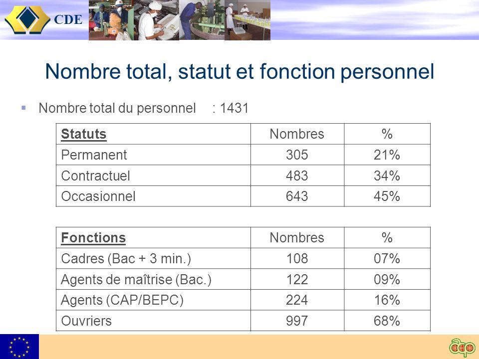 CDE Nombre total, statut et fonction personnel Nombre total du personnel: 1431 StatutsNombres% Permanent30521% Contractuel48334% Occasionnel64345% FonctionsNombres% Cadres (Bac + 3 min.) 10807% Agents de maîtrise (Bac.) 12209% Agents (CAP/BEPC)22416% Ouvriers99768%