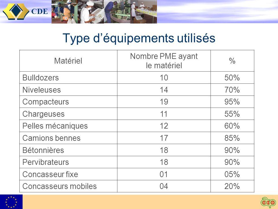 CDE Type déquipements utilisés Matériel Nombre PME ayant le matériel % Bulldozers1050% Niveleuses1470% Compacteurs1995% Chargeuses1155% Pelles mécaniques1260% Camions bennes1785% Bétonnières1890% Pervibrateurs1890% Concasseur fixe0105% Concasseurs mobiles0420%