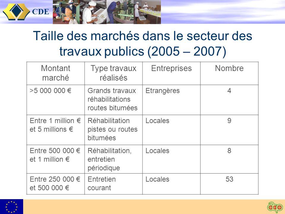 CDE Taille des marchés dans le secteur des travaux publics (2005 – 2007) Montant marché Type travaux réalisés EntreprisesNombre >5 000 000 Grands trav
