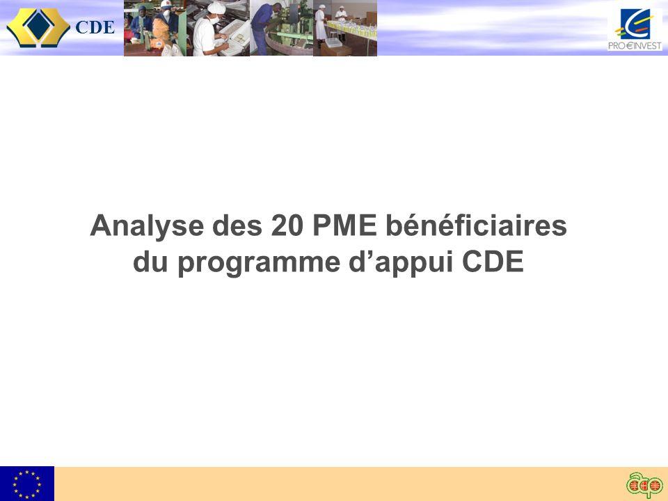 CDE Analyse des 20 PME bénéficiaires du programme dappui CDE