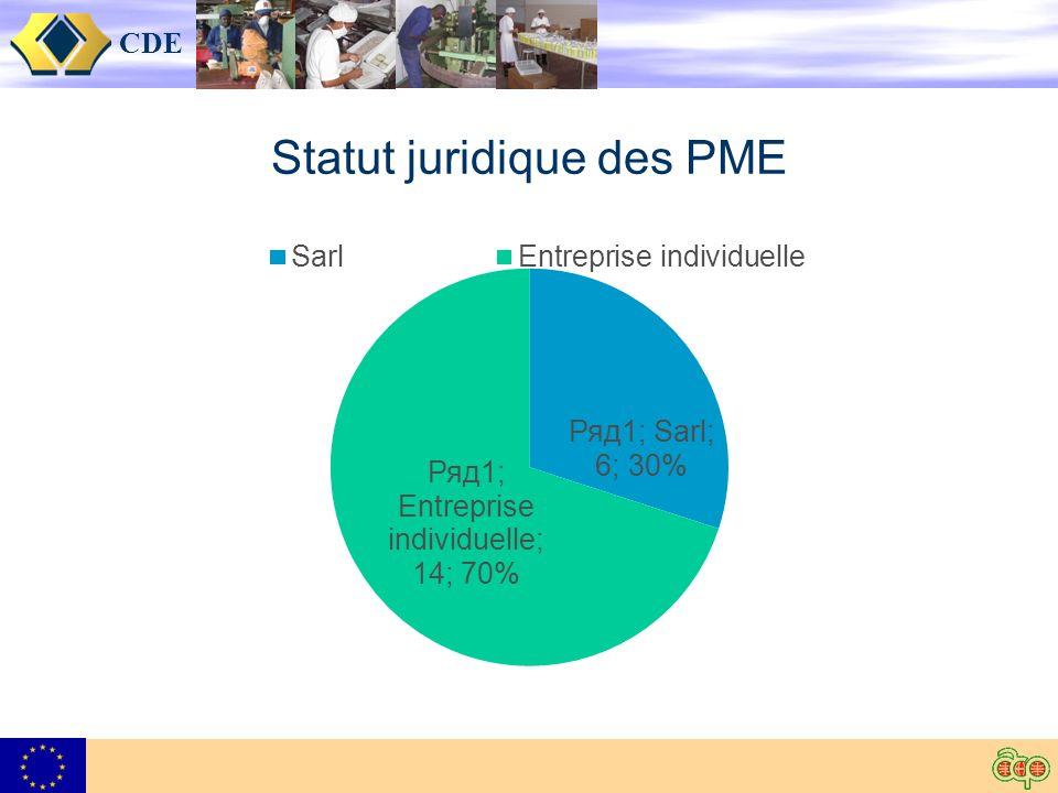 CDE Statut juridique des PME