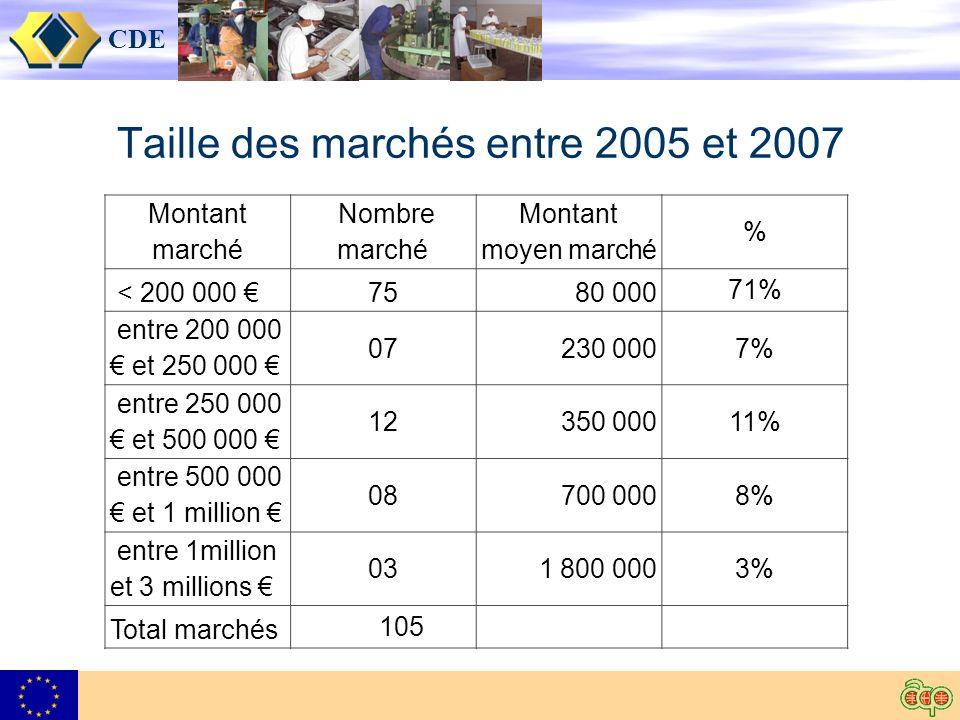 CDE Taille des marchés entre 2005 et 2007 Montant marché Nombre marché Montant moyen marché % < 200 000 75 80 000 71% entre 200 000 et 250 000 07 230 0007% entre 250 000 et 500 000 12 350 00011% entre 500 000 et 1 million 08 700 0008% entre 1million et 3 millions 03 1 800 0003% Total marchés 105