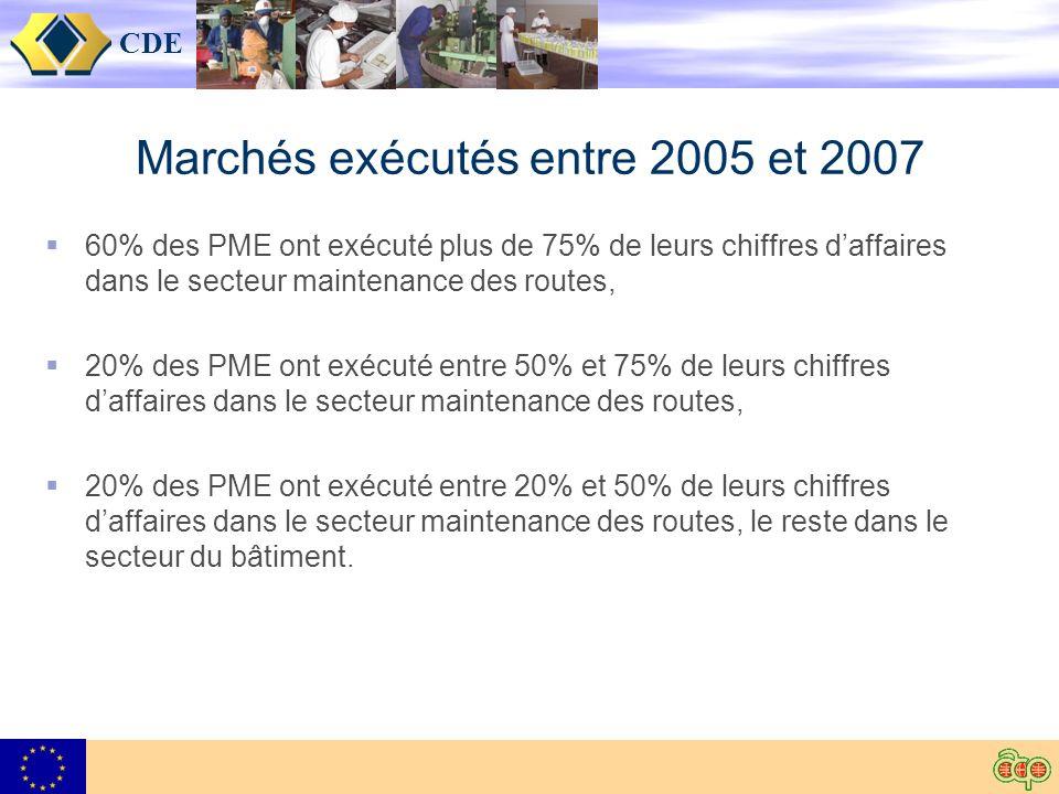 CDE Marchés exécutés entre 2005 et 2007 60% des PME ont exécuté plus de 75% de leurs chiffres daffaires dans le secteur maintenance des routes, 20% de