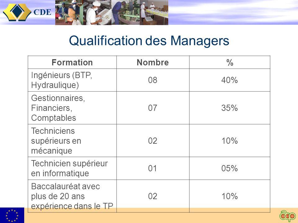 CDE Qualification des Managers FormationNombre% Ingénieurs (BTP, Hydraulique) 0840% Gestionnaires, Financiers, Comptables 0735% Techniciens supérieurs