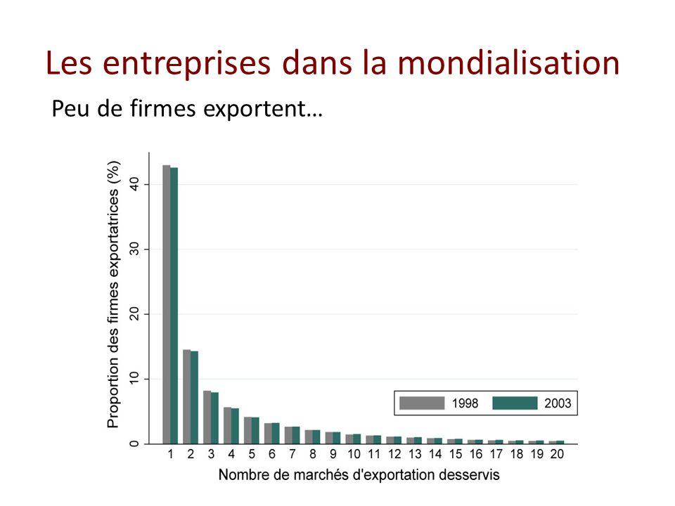 Les entreprises dans la mondialisation Peu de firmes exportent…