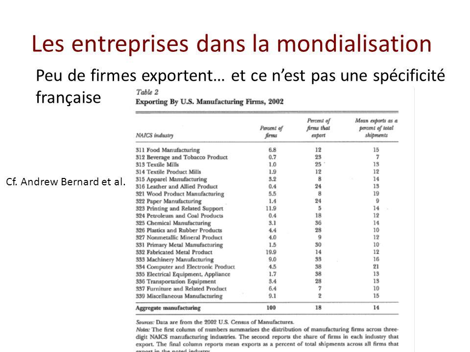 Les entreprises dans la mondialisation Peu de firmes exportent… et ce nest pas une spécificité française Cf. Andrew Bernard et al.