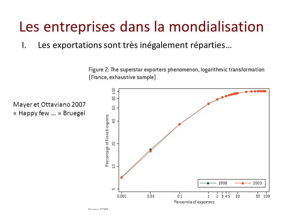 Les entreprises dans la mondialisation I.Les exportations sont très inégalement réparties… Mayer et Ottaviano 2007 « Happy few … » Bruegel