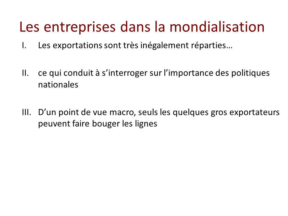 Les entreprises dans la mondialisation I.Les exportations sont très inégalement réparties… II.ce qui conduit à sinterroger sur limportance des politiq
