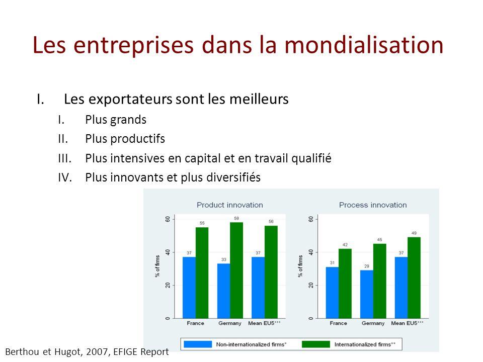 Les entreprises dans la mondialisation I.Les exportateurs sont les meilleurs I.Plus grands II.Plus productifs III.Plus intensives en capital et en tra