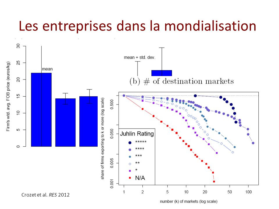 Les entreprises dans la mondialisation Crozet et al. RES 2012