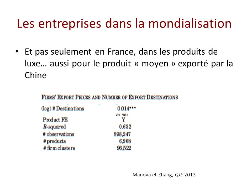 Les entreprises dans la mondialisation Et pas seulement en France, dans les produits de luxe… aussi pour le produit « moyen » exporté par la Chine Manova et Zhang, QJE 2013