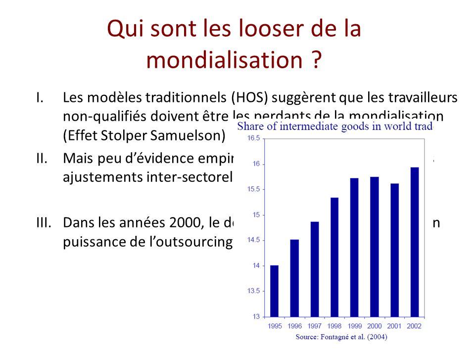 Qui sont les looser de la mondialisation ? I.Les modèles traditionnels (HOS) suggèrent que les travailleurs non-qualifiés doivent être les perdants de