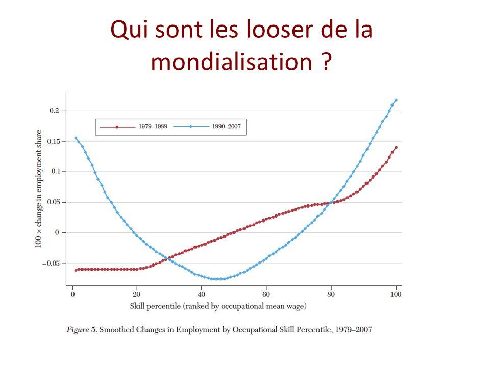 Qui sont les looser de la mondialisation ? I.Explique la polarisation du marché du travail (Acemoglu et Autor)
