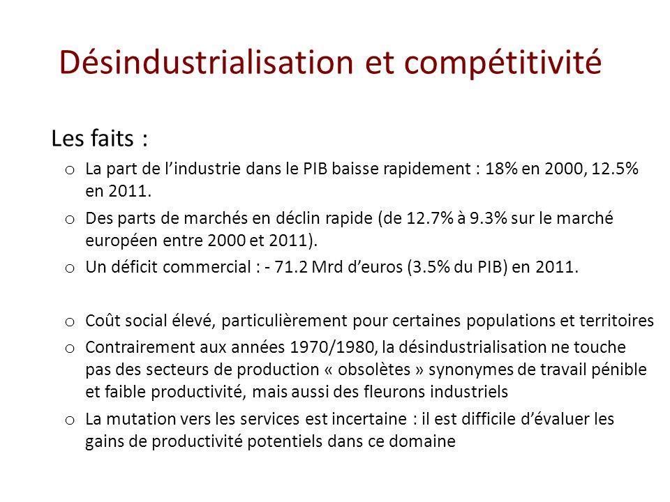 Désindustrialisation et compétitivité Les faits : o La part de lindustrie dans le PIB baisse rapidement : 18% en 2000, 12.5% en 2011. o Des parts de m
