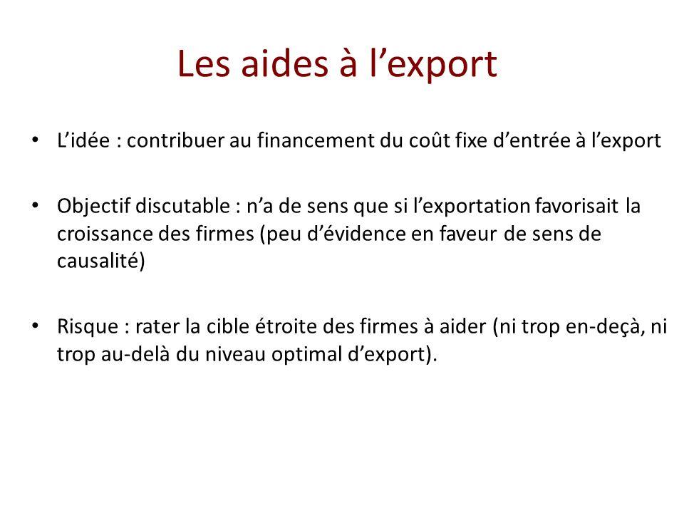 Les aides à lexport Lidée : contribuer au financement du coût fixe dentrée à lexport Objectif discutable : na de sens que si lexportation favorisait l