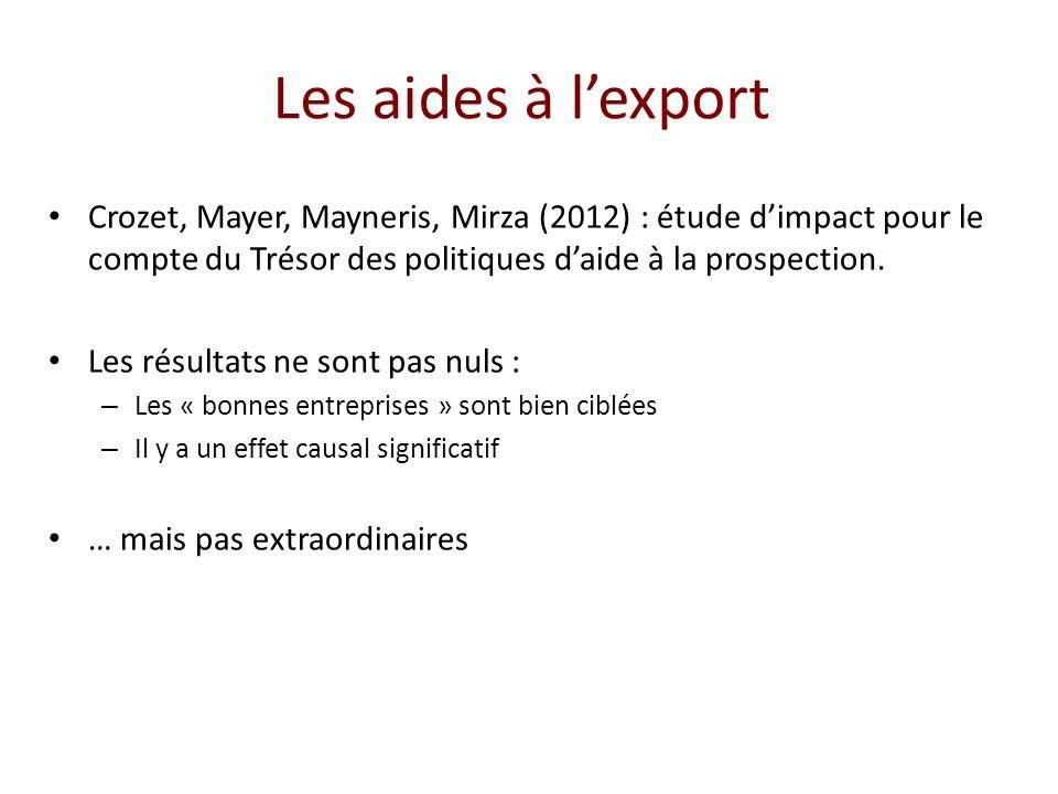 Les aides à lexport Crozet, Mayer, Mayneris, Mirza (2012) : étude dimpact pour le compte du Trésor des politiques daide à la prospection. Les résultat