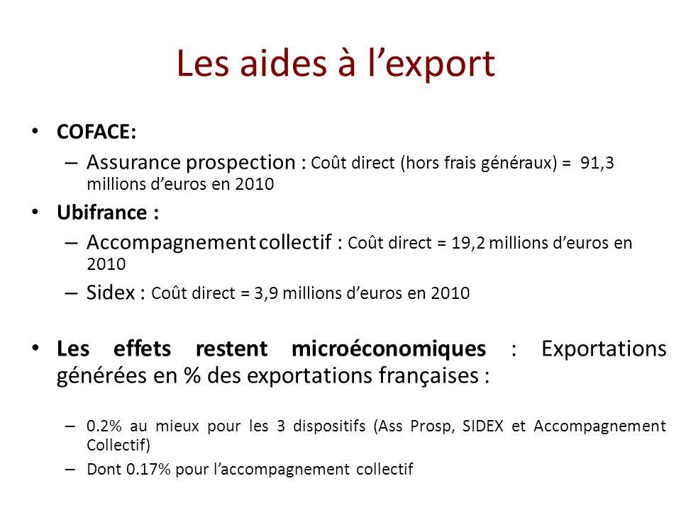 Les aides à lexport COFACE: – Assurance prospection : Coût direct (hors frais généraux) = 91,3 millions deuros en 2010 Ubifrance : – Accompagnement collectif : Coût direct = 19,2 millions deuros en 2010 – Sidex : Coût direct = 3,9 millions deuros en 2010 Les effets restent microéconomiques : Exportations générées en % des exportations françaises : – 0.2% au mieux pour les 3 dispositifs (Ass Prosp, SIDEX et Accompagnement Collectif) – Dont 0.17% pour laccompagnement collectif