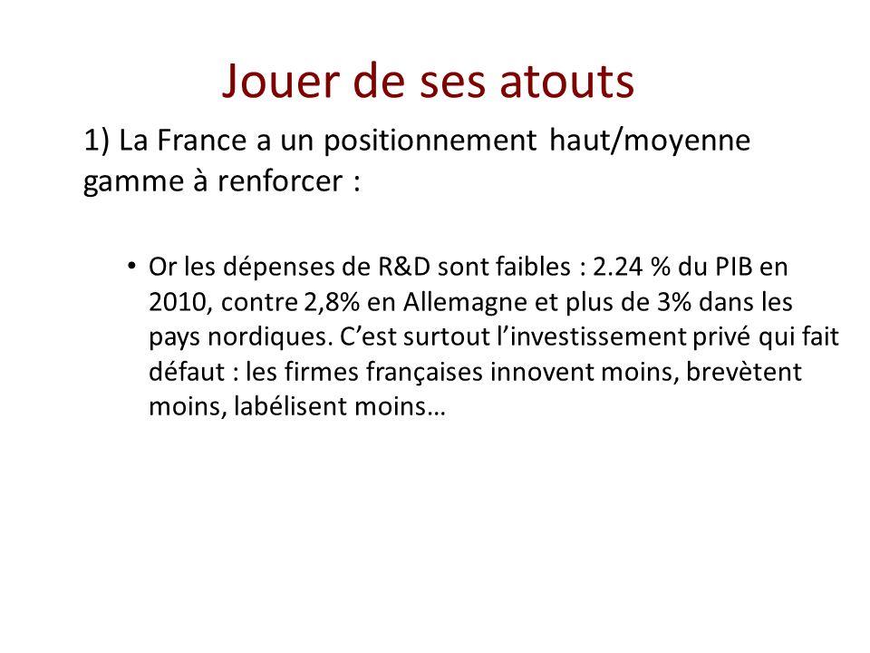 Jouer de ses atouts 1) La France a un positionnement haut/moyenne gamme à renforcer : Or les dépenses de R&D sont faibles : 2.24 % du PIB en 2010, contre 2,8% en Allemagne et plus de 3% dans les pays nordiques.