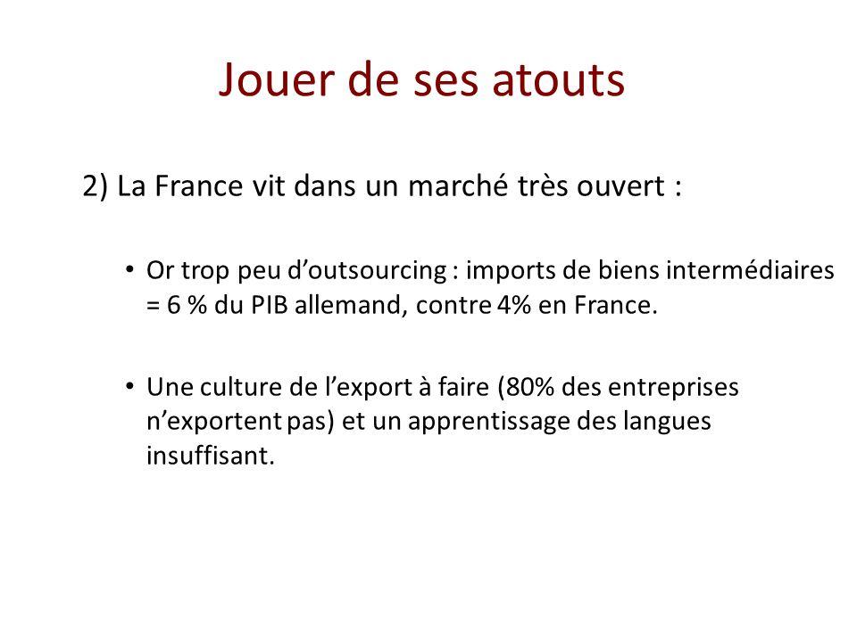 Jouer de ses atouts 2) La France vit dans un marché très ouvert : Or trop peu doutsourcing : imports de biens intermédiaires = 6 % du PIB allemand, co