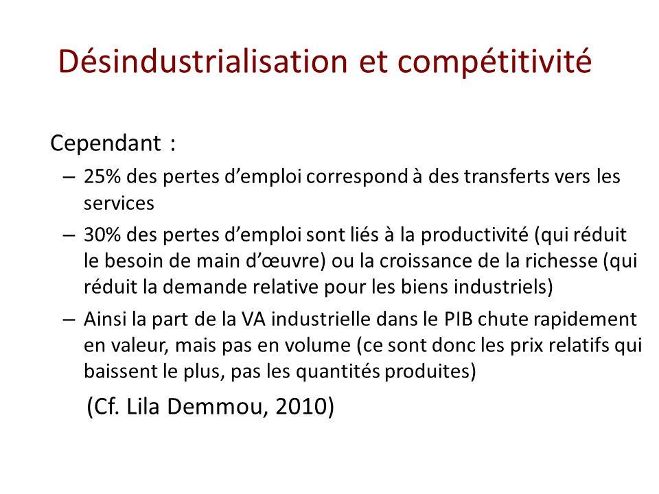 Désindustrialisation et compétitivité Cependant : – 25% des pertes demploi correspond à des transferts vers les services – 30% des pertes demploi sont
