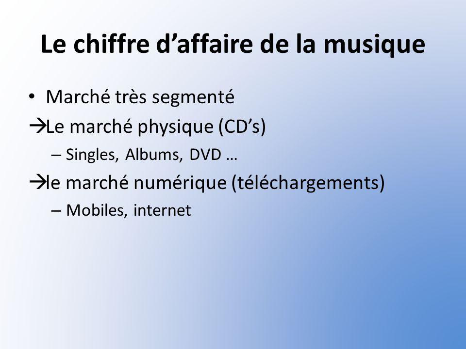 Le chiffre daffaire de la musique Marché très segmenté Le marché physique (CDs) – Singles, Albums, DVD … le marché numérique (téléchargements) – Mobil