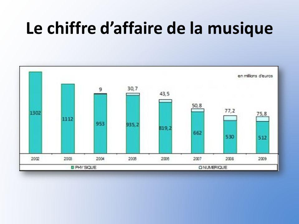 Le chiffre daffaire de la musique