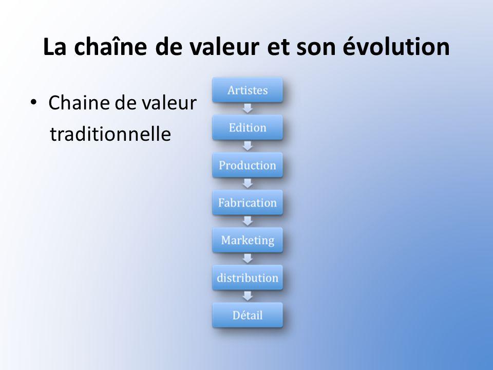 La chaîne de valeur et son évolution Chaine de valeur traditionnelle