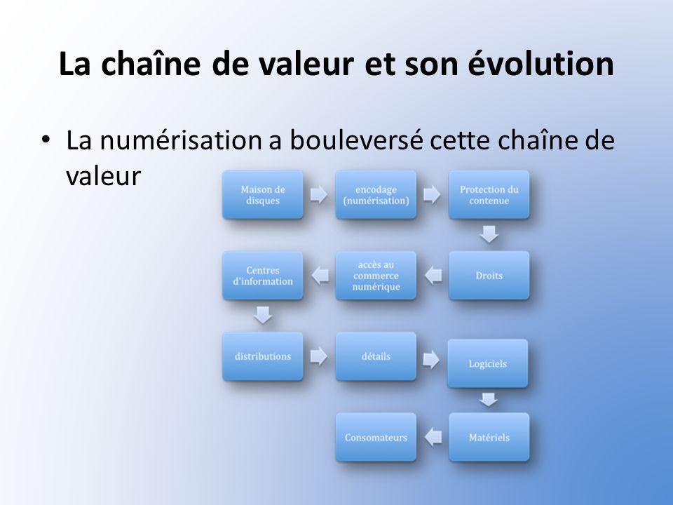 La chaîne de valeur et son évolution La numérisation a bouleversé cette chaîne de valeur