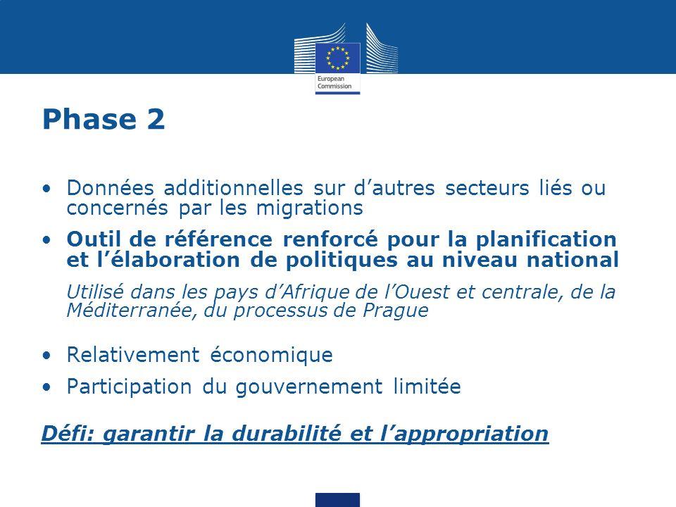 Phase 2 Données additionnelles sur dautres secteurs liés ou concernés par les migrations Outil de référence renforcé pour la planification et lélabora