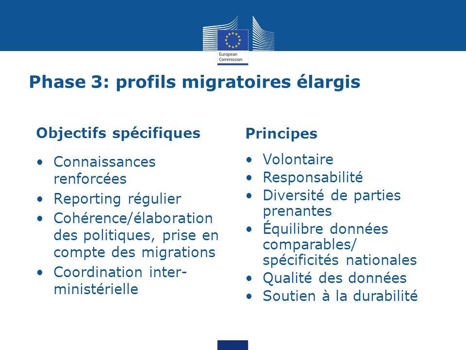 Phase 3: profils migratoires élargis Objectifs spécifiques Connaissances renforcées Reporting régulier Cohérence/élaboration des politiques, prise en
