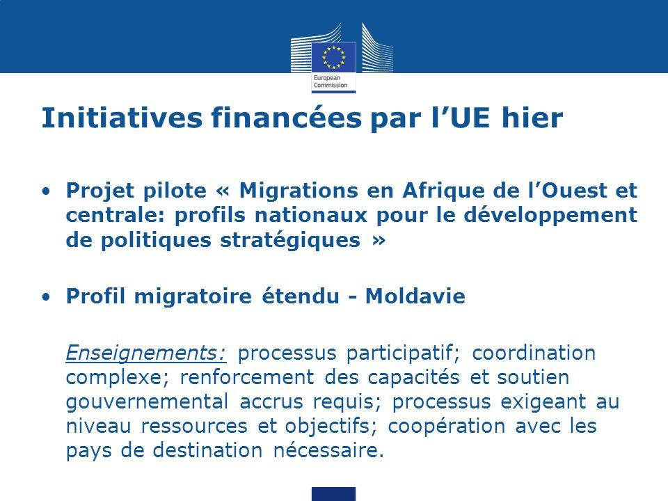 Initiatives financées par lUE aujourdhui et demain EUROMED Migration III: mise en place dune plateforme ou de mécanismes de coordination interinstitutionnelle au niveau national « Promouvoir la libre circulation des personnes et les migrations en Afrique de lOuest »: création dun profil migratoire régional et renforcement des capacités « Soutien à la 3 ème phase du processus de Rabat: la stratégie de Dakar »: bilan de lutilisation des PM dans lélaboration des politiques migratoires