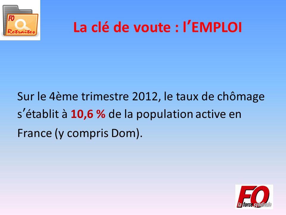 La clé de voute : lEMPLOI Sur le 4ème trimestre 2012, le taux de chômage sétablit à 10,6 % de la population active en France (y compris Dom).