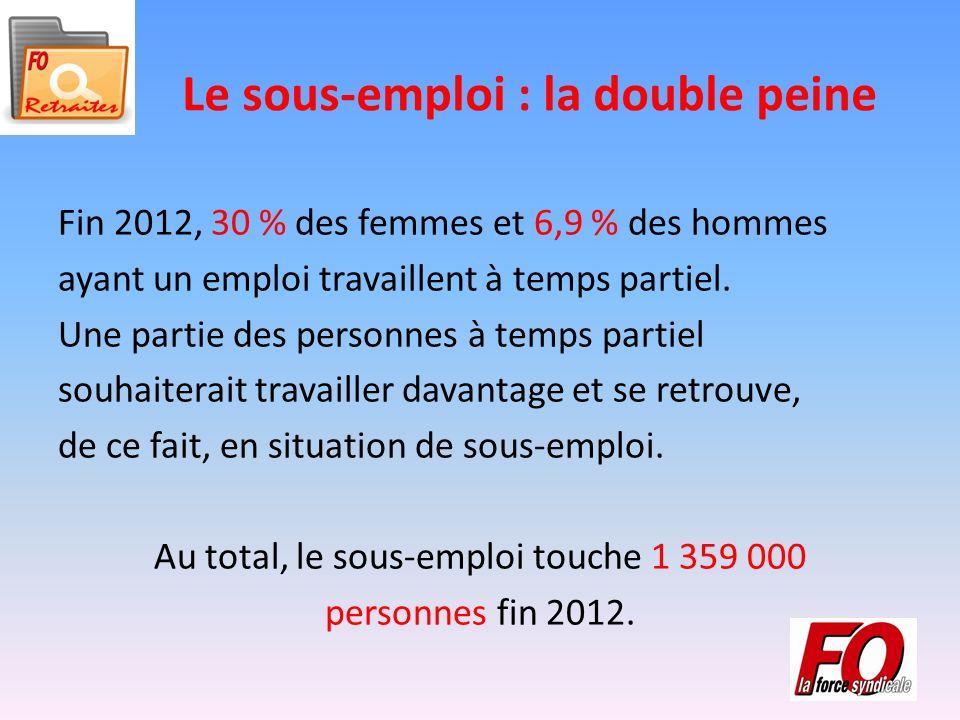 Le sous-emploi : la double peine Fin 2012, 30 % des femmes et 6,9 % des hommes ayant un emploi travaillent à temps partiel.