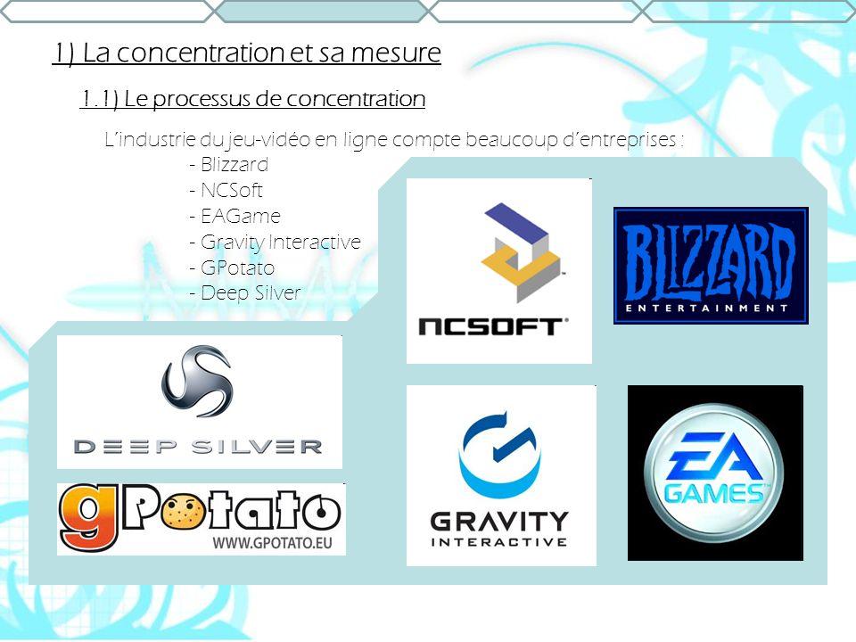 1) La concentration et sa mesure 1.1) Le processus de concentration Lindustrie du jeu-vidéo en ligne compte beaucoup dentreprises : - Blizzard - NCSof