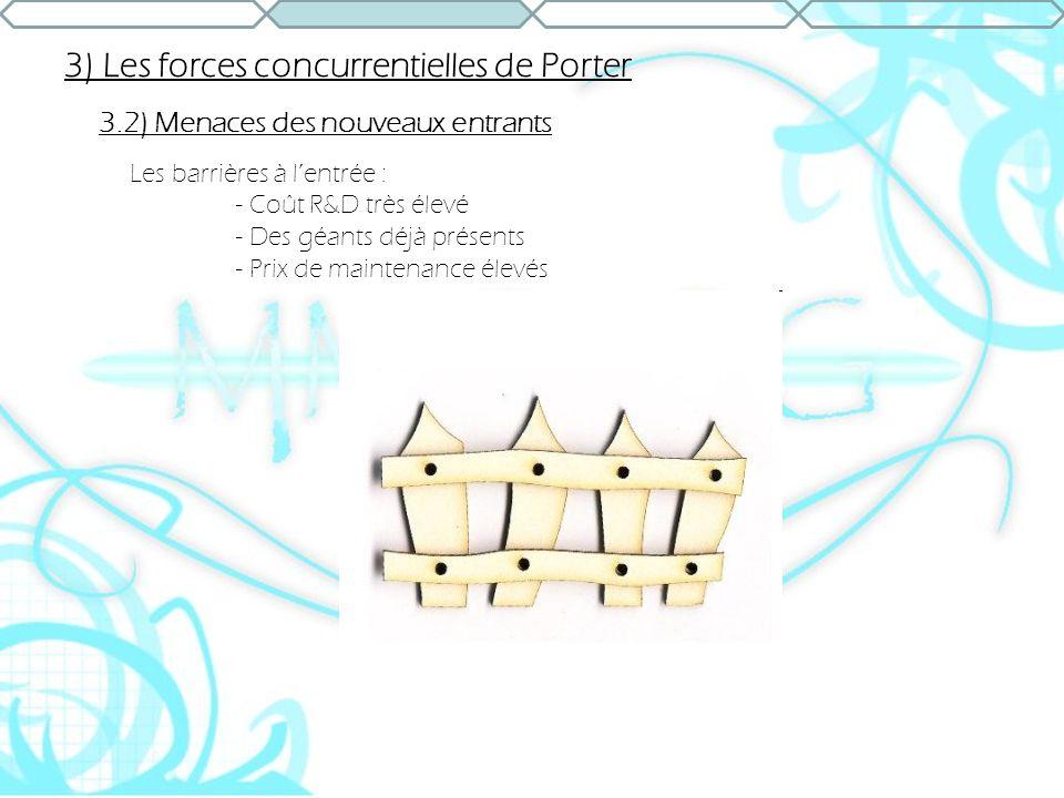 3) Les forces concurrentielles de Porter 3.2) Menaces des nouveaux entrants Les barrières à lentrée : - Coût R&D très élevé - Des géants déjà présents